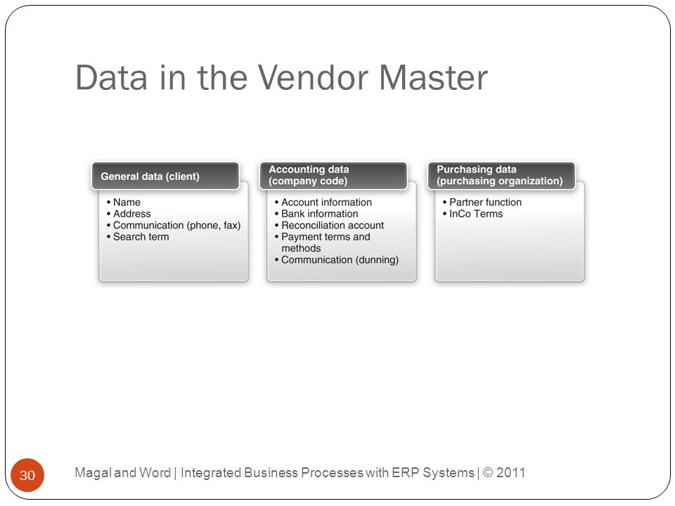 Data in the Vendor Master