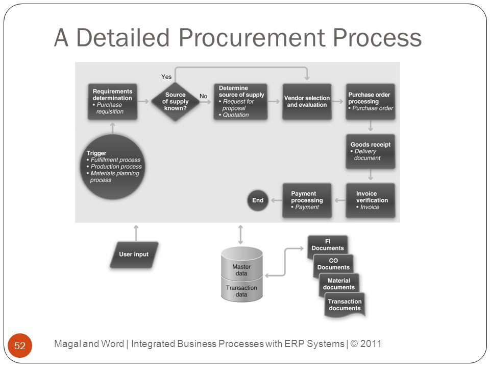A Detailed Procurement Process