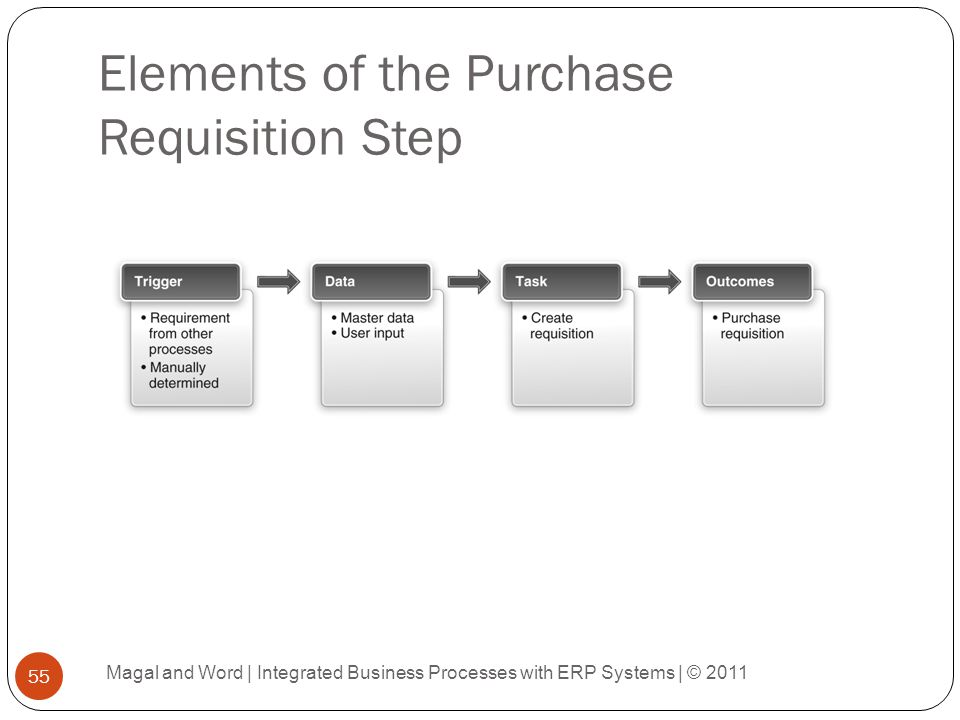 Elements of the Purchase Requisition Step