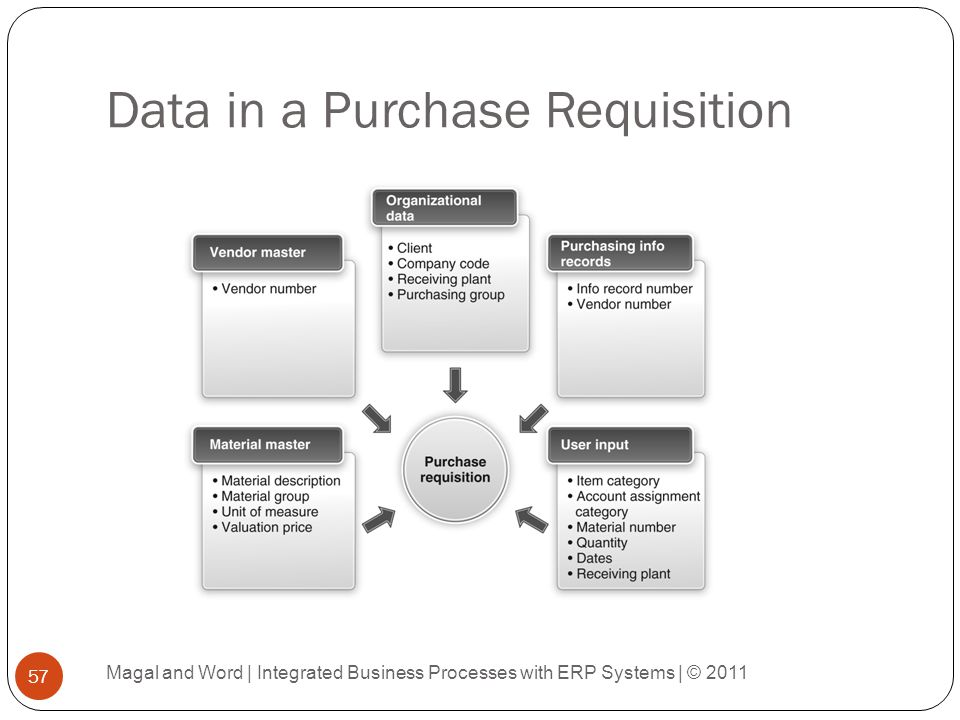 Data in a Purchase Requisition