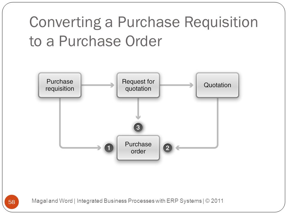 Converting a Purchase Requisition to a Purchase Order