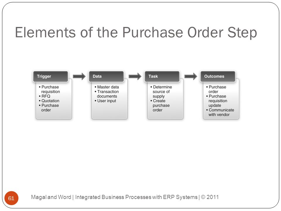 Elements of the Purchase Order Step