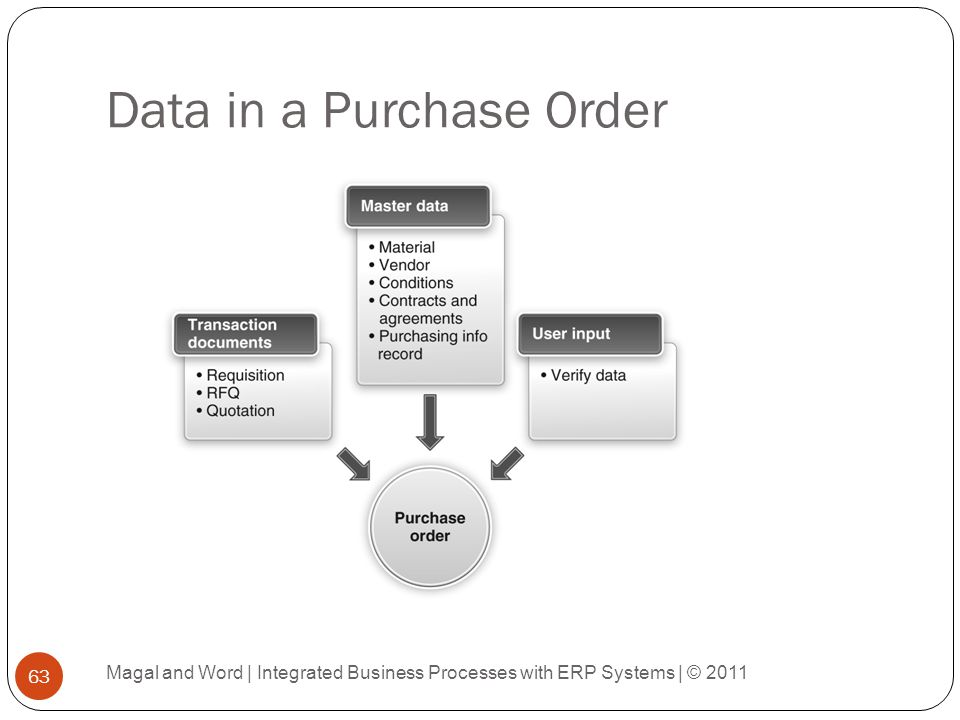 Data in a Purchase Order