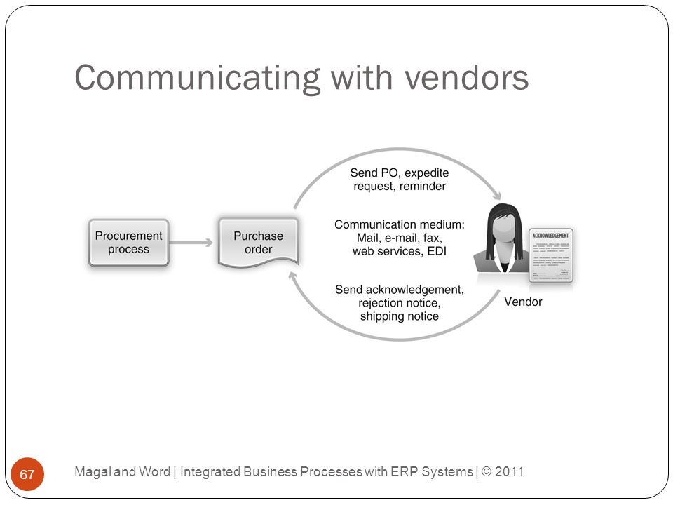 Communicating with vendors