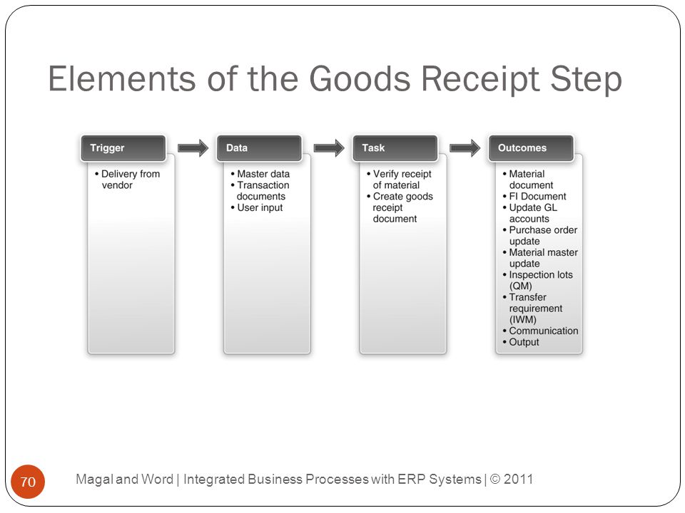 Elements of the Goods Receipt Step