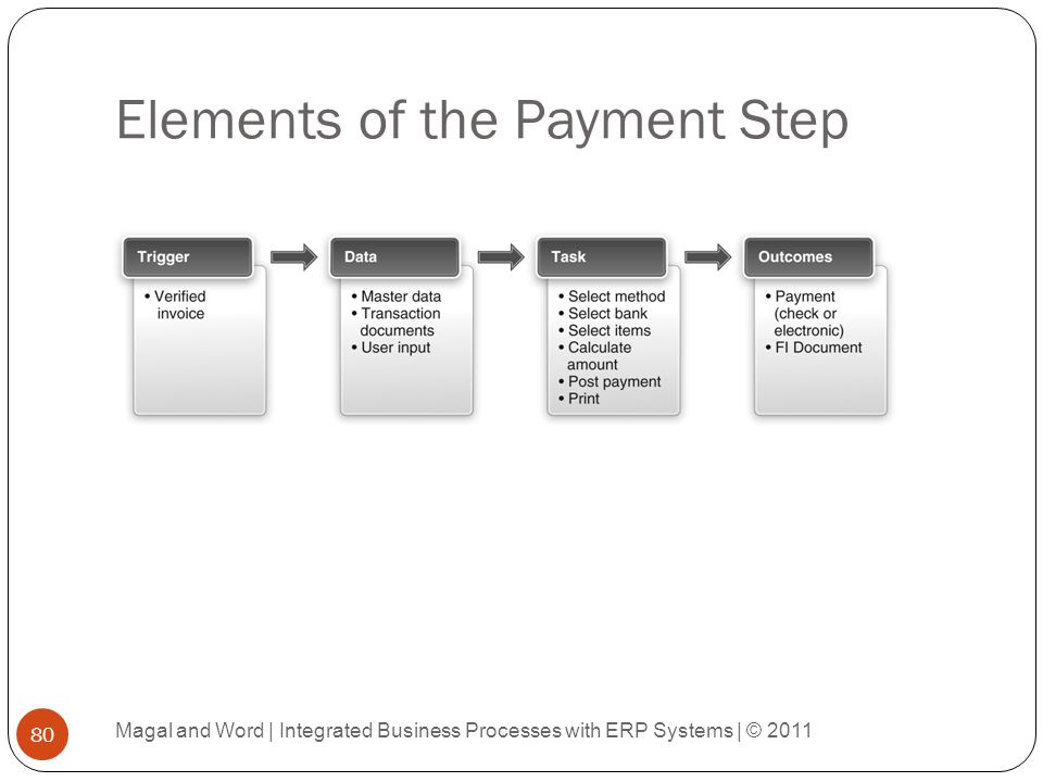 Elements of the Payment Step