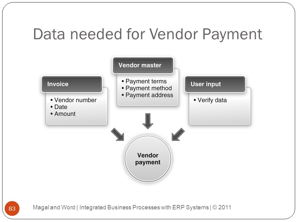 Data needed for Vendor Payment