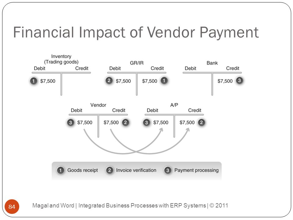 Financial Impact of Vendor Payment