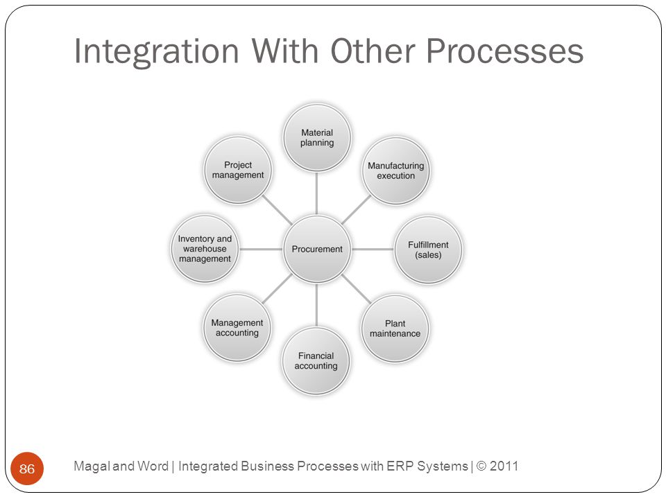 Integration With Other Processes