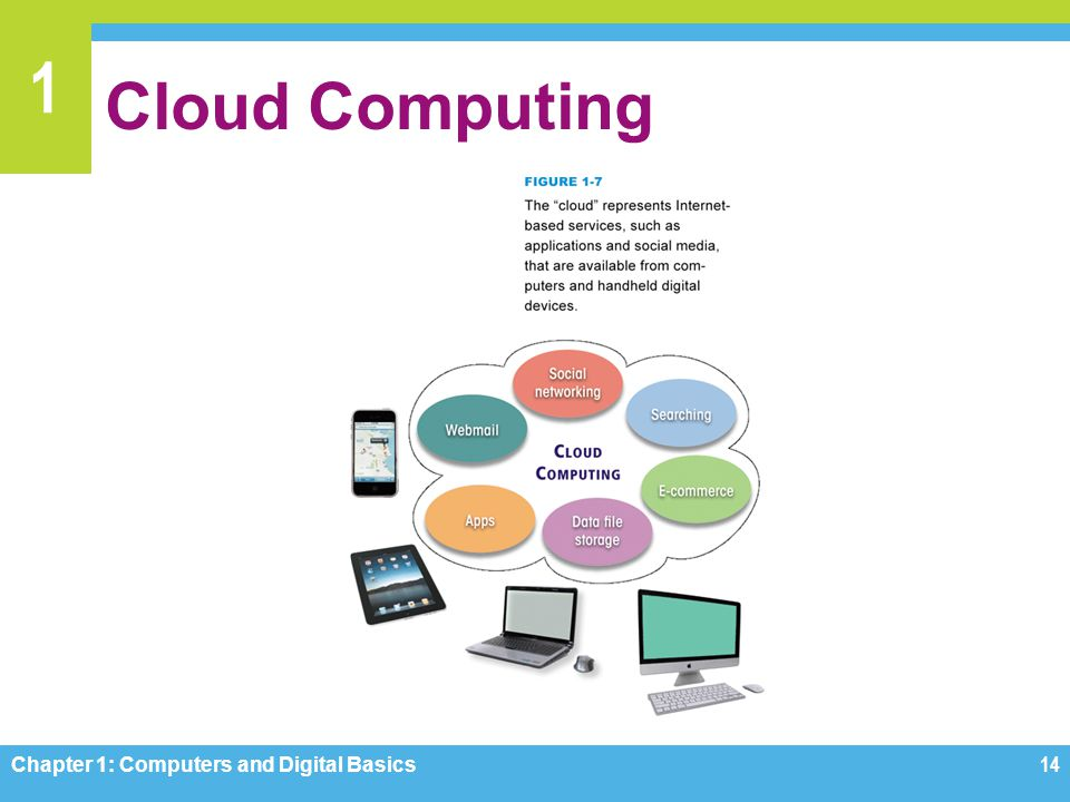 Cloud Computing Figure 1-7 Chapter 1: Computers and Digital Basics