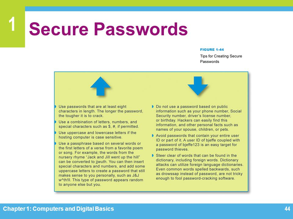 Secure Passwords Chapter 1: Computers and Digital Basics