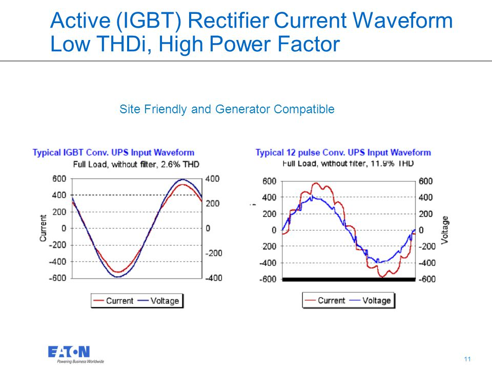 Active (IGBT) Rectifier Current Waveform Low THDi, High Power Factor