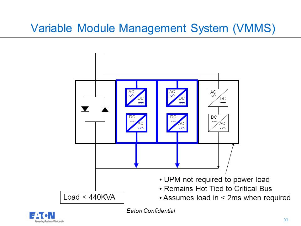 Variable Module Management System (VMMS)
