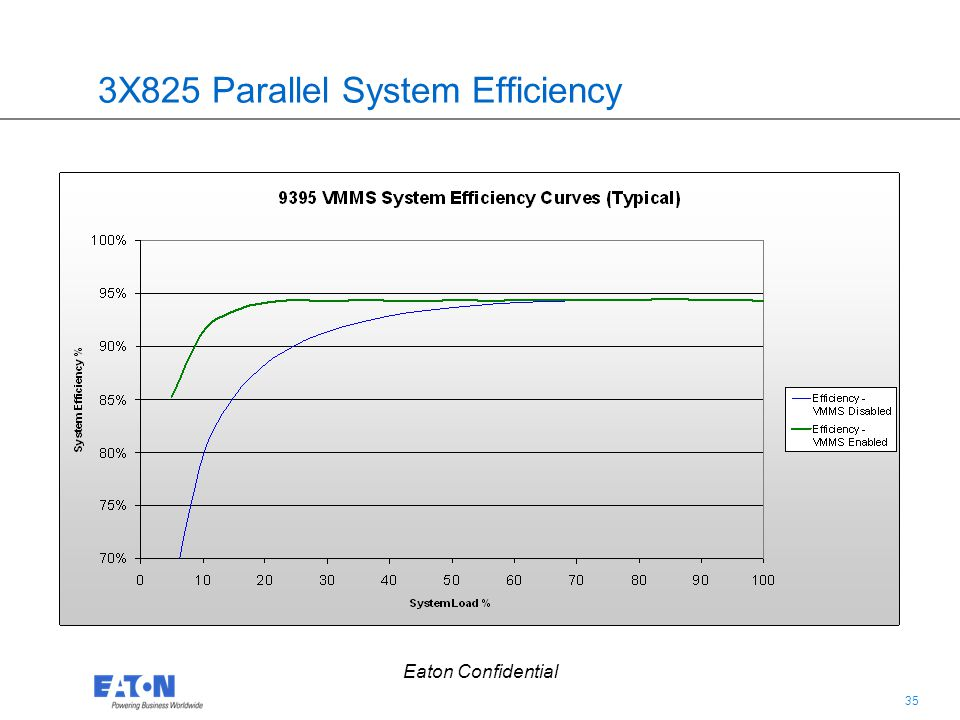 3X825 Parallel System Efficiency