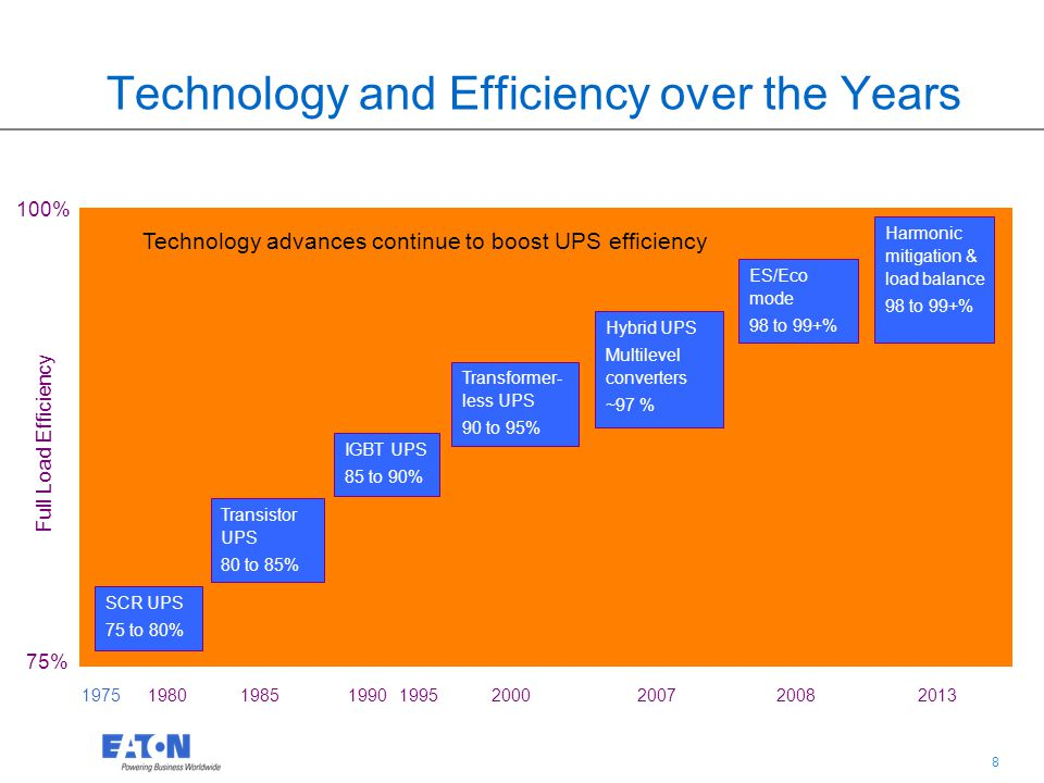 Technology and Efficiency over the Years