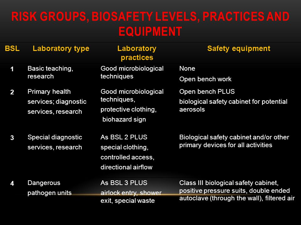 Risk groups, biosafety levels, practices and equipment