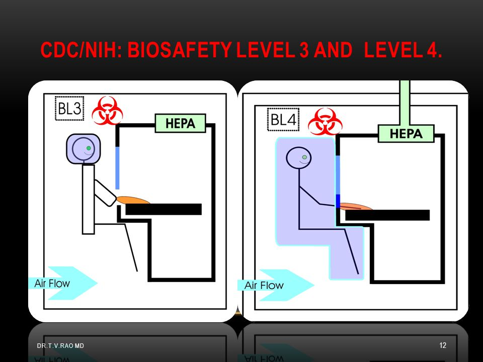 CDC/NIH: Biosafety Level 3 and Level 4.