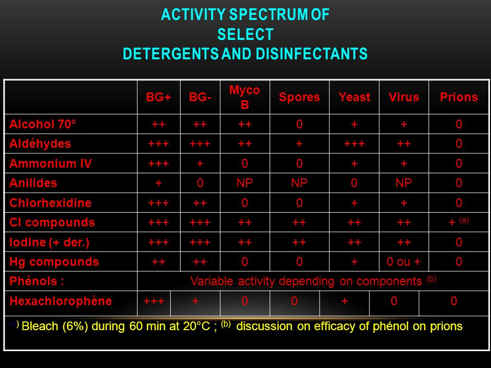 Activity spectrum of select detergents and disinfectants