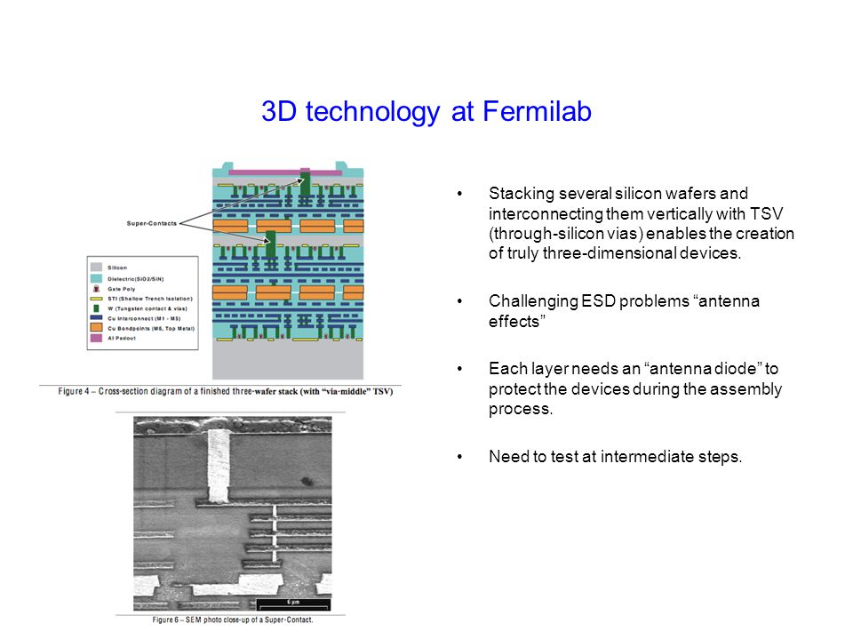 3D technology at Fermilab
