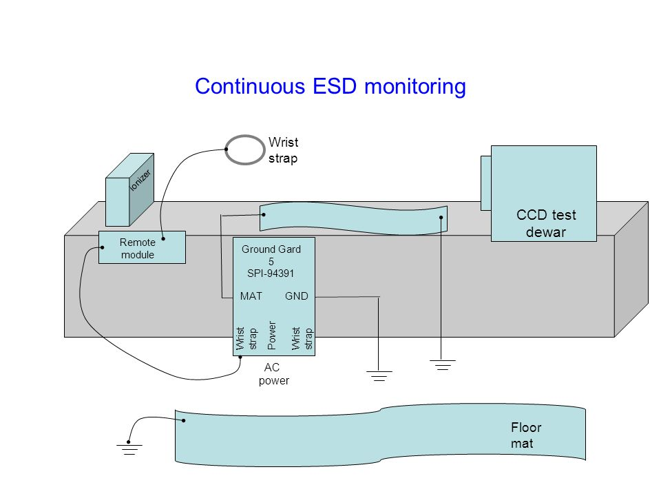 Continuous ESD monitoring