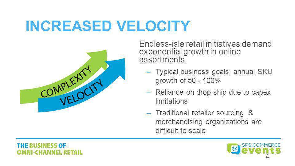 Increased Velocity Endless-isle retail initiatives demand exponential growth in online assortments.