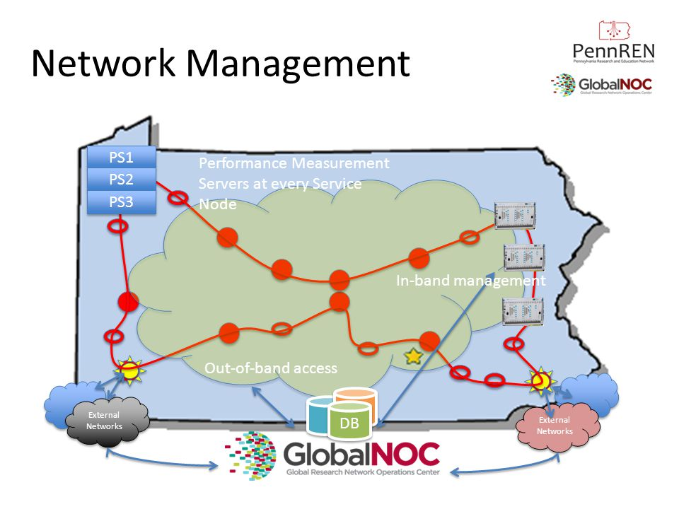 Network Management PS1. Performance Measurement Servers at every Service Node. PS2. PS3. In-band management.