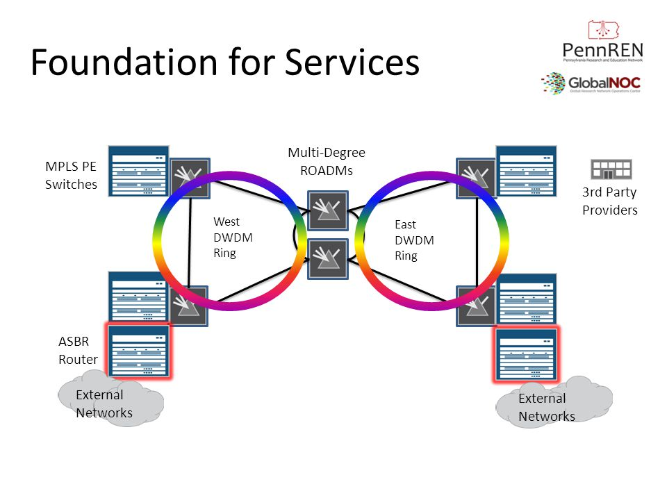 Foundation for Services