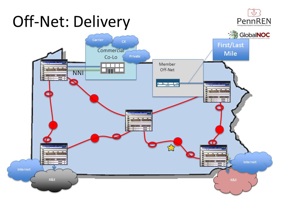 Off-Net: Delivery First/Last Mile NNI Commercial Co-Lo Member Off-Net