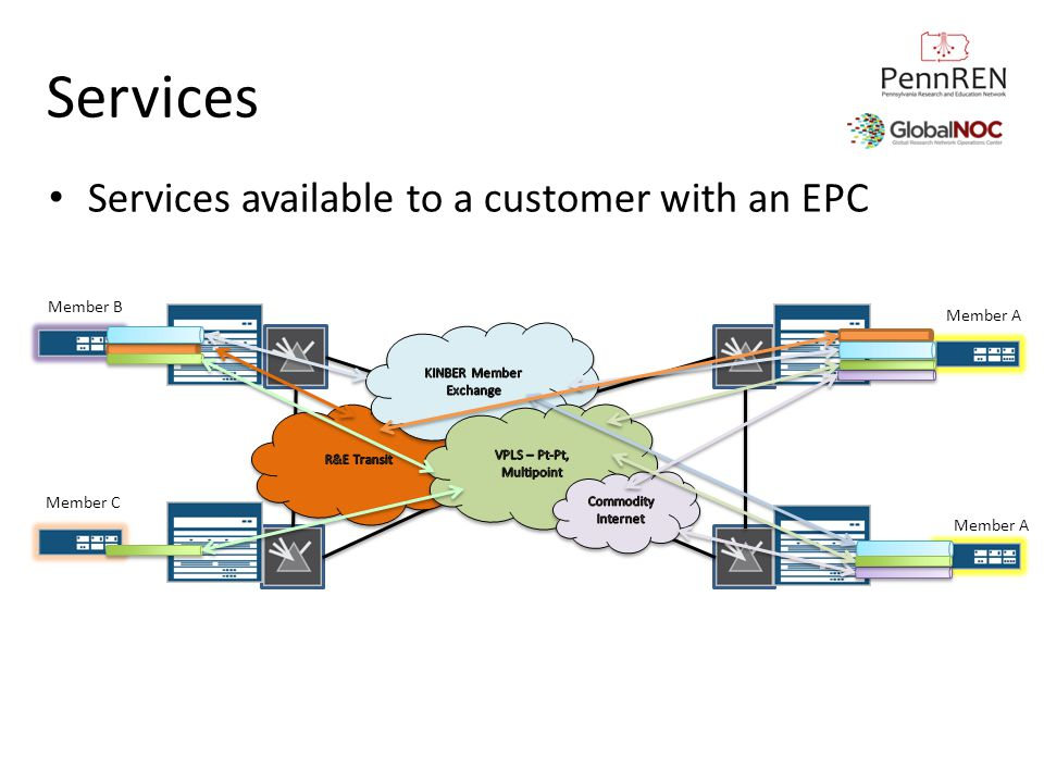 Services Services available to a customer with an EPC Member B