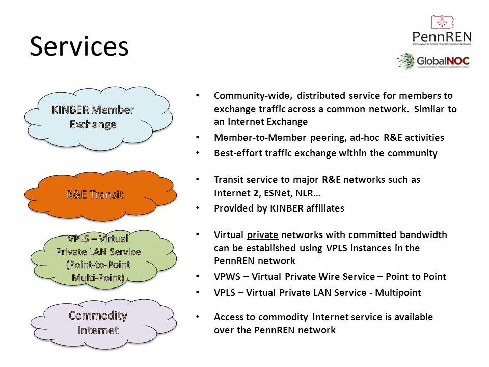Services KINBER Member Exchange R&E Transit Commodity Internet