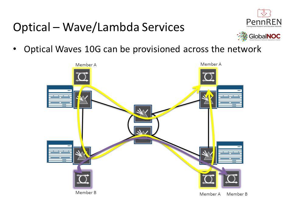 Optical – Wave/Lambda Services