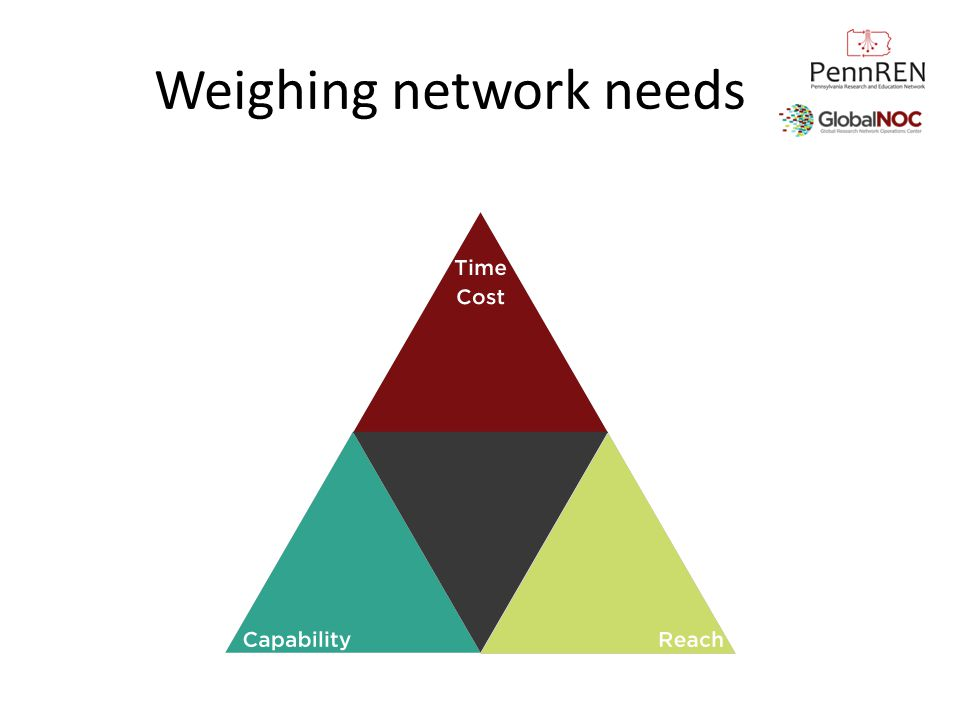 Weighing network needs