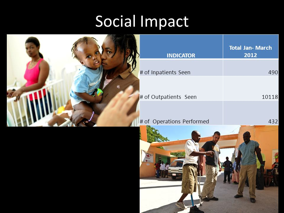 Social Impact 60,000 patients seen a year… INDICATOR