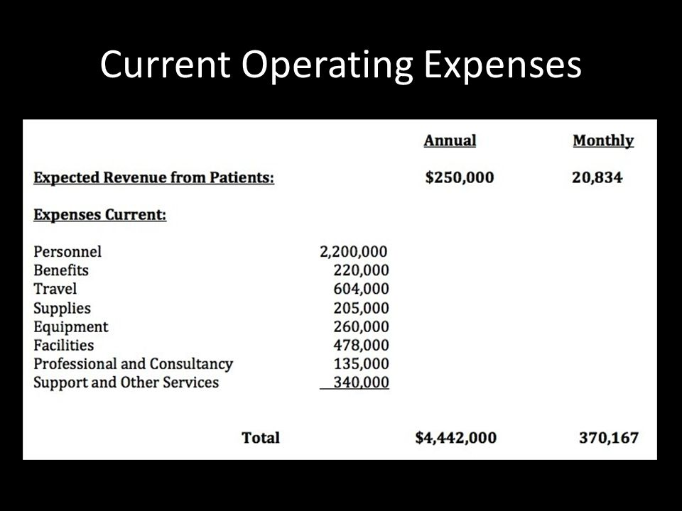 Current Operating Expenses