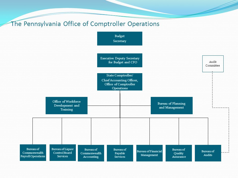 The Pennsylvania Office of Comptroller Operations