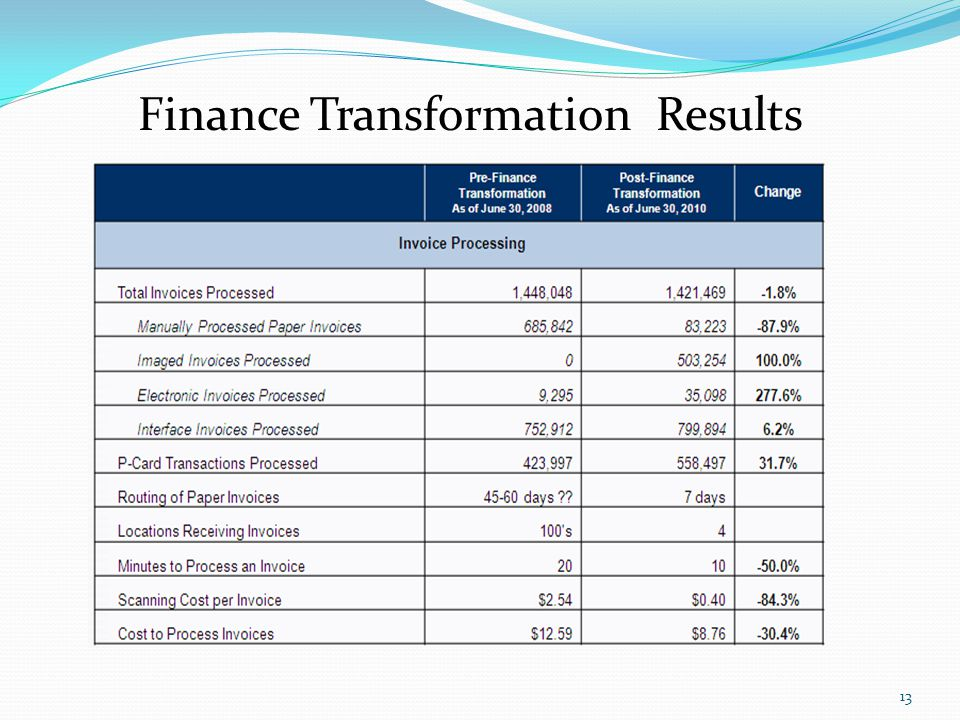 Finance Transformation Results