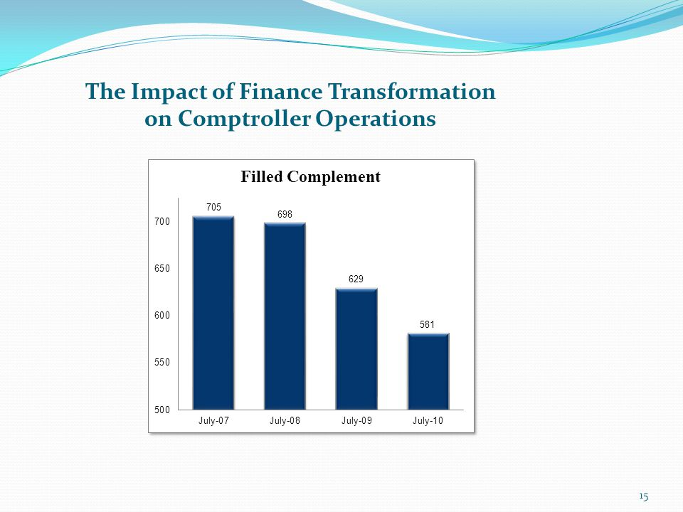 The Impact of Finance Transformation on Comptroller Operations