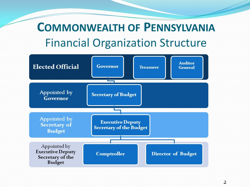 Commonwealth of Pennsylvania Financial Organization Structure