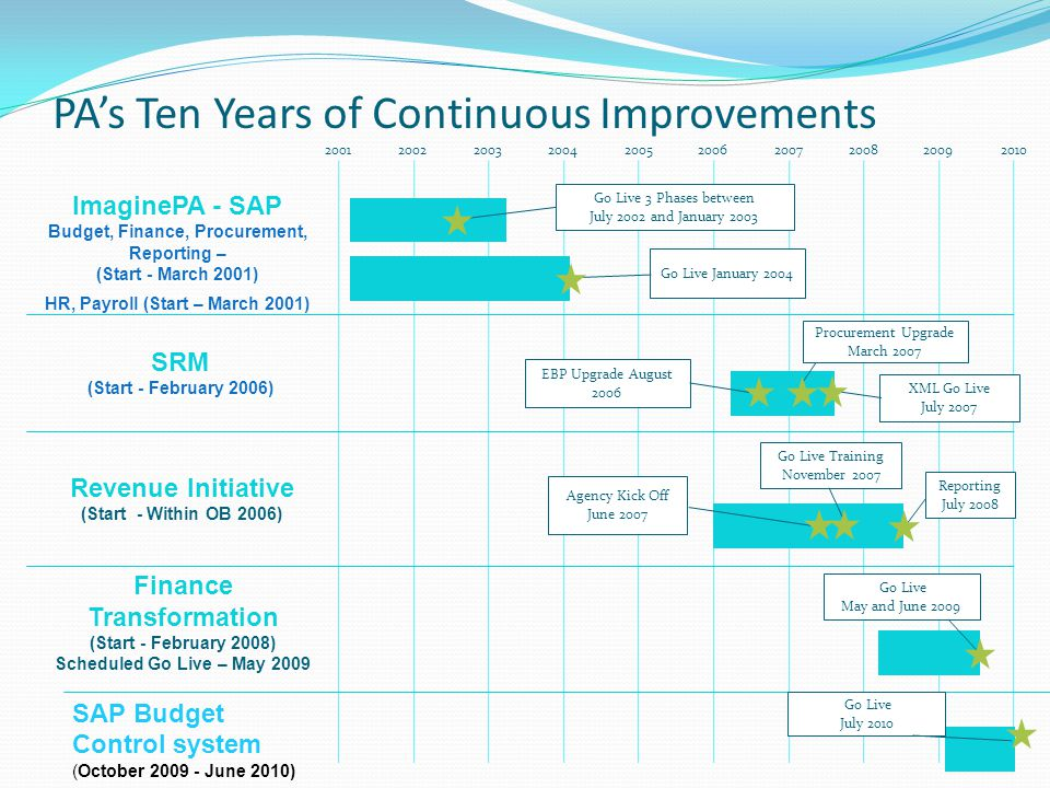 PA's Ten Years of Continuous Improvements