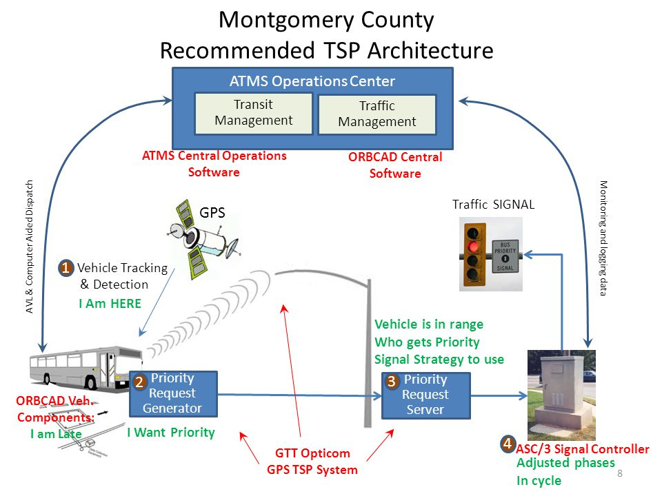 Montgomery County Recommended TSP Architecture
