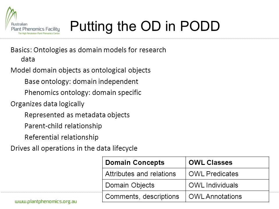 Putting the OD in PODD Basics: Ontologies as domain models for research data. Model domain objects as ontological objects.