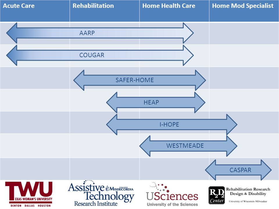Acute Care Rehabilitation. Home Health Care. Home Mod Specialist. AARP. COUGAR. SAFER-HOME. HEAP.