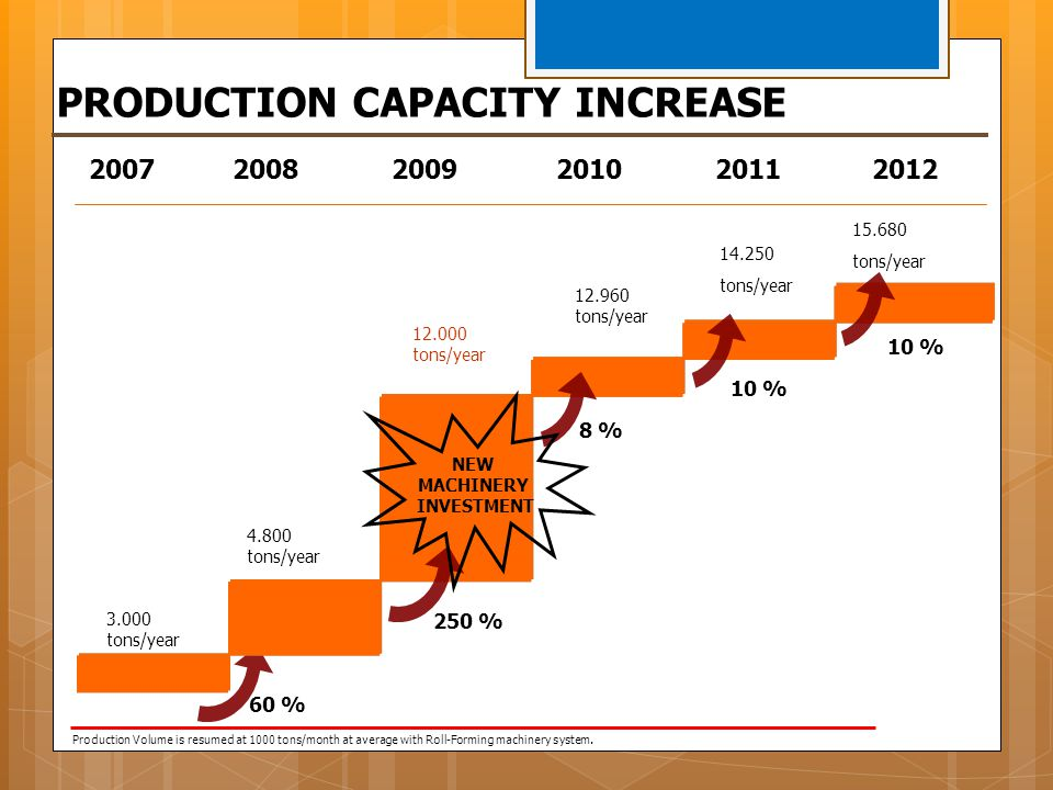 PRODUCTION CAPACITY INCREASE