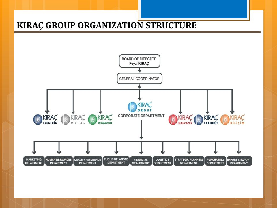KIRAÇ GROUP ORGANIZATION STRUCTURE
