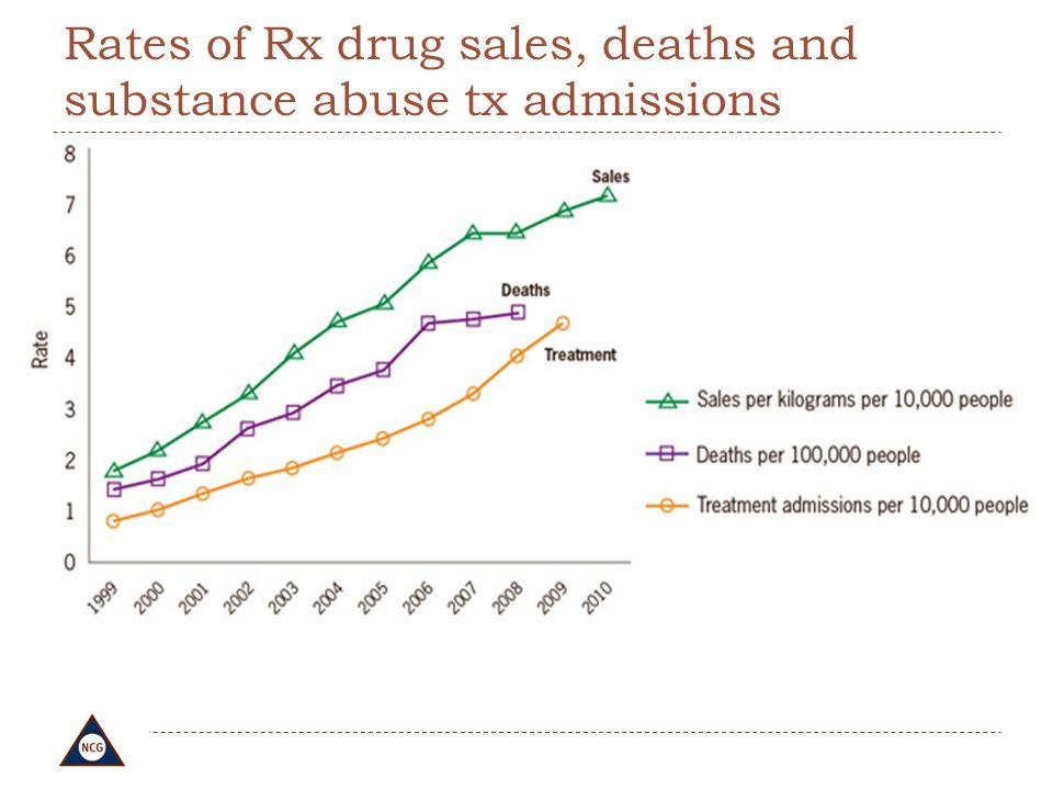 Rates of Rx drug sales, deaths and substance abuse tx admissions