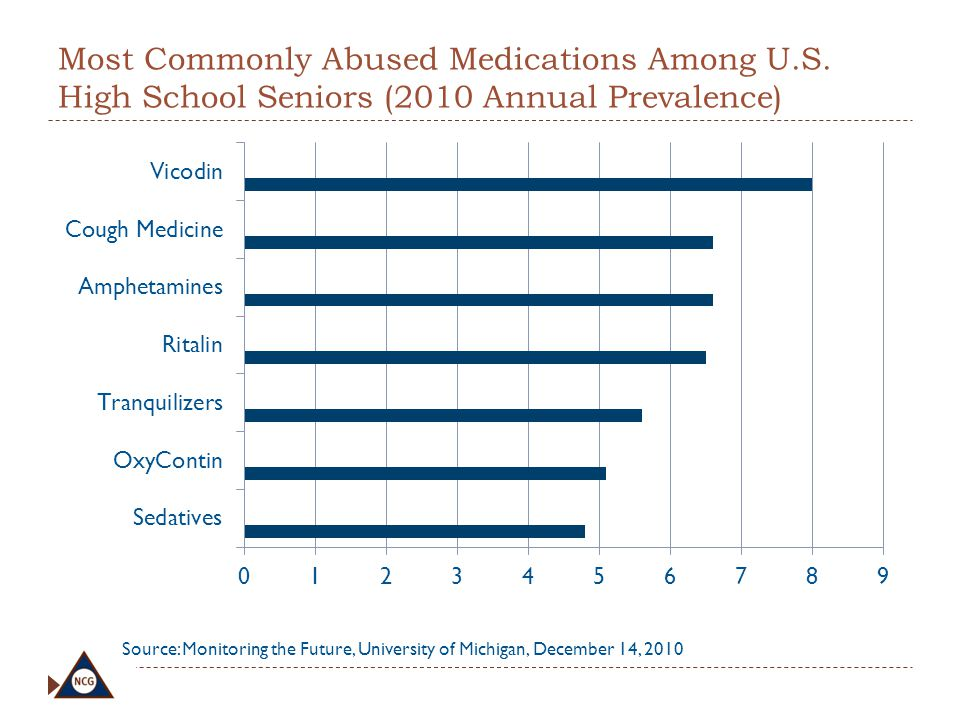 Most Commonly Abused Medications Among U. S