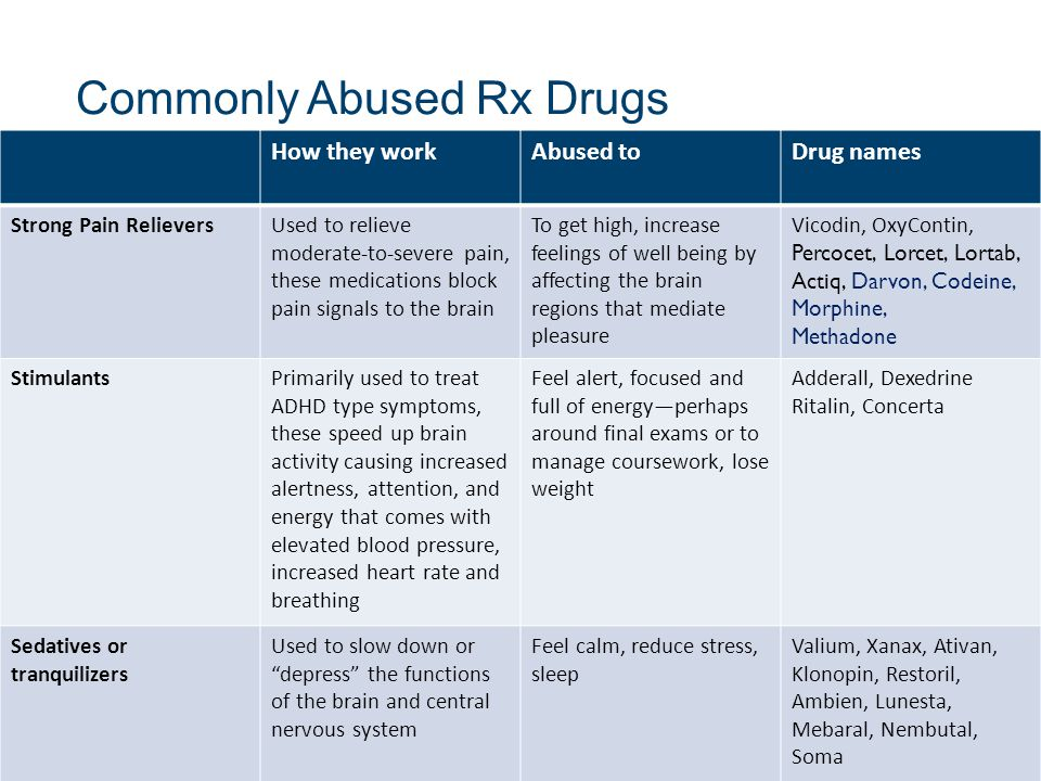 Commonly Abused Rx Drugs