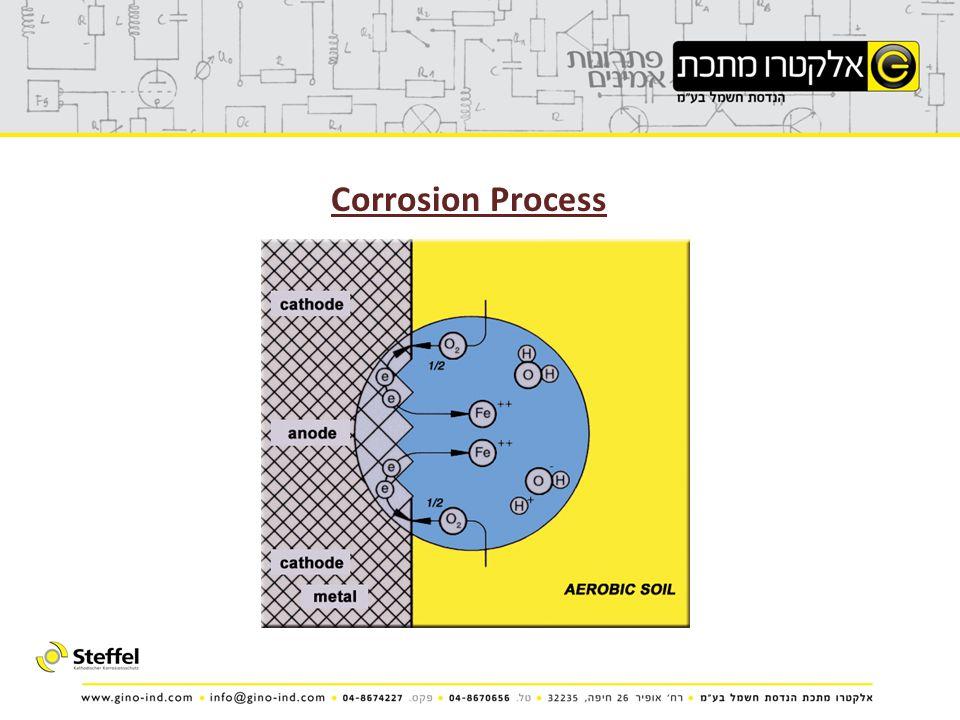 Corrosion Process