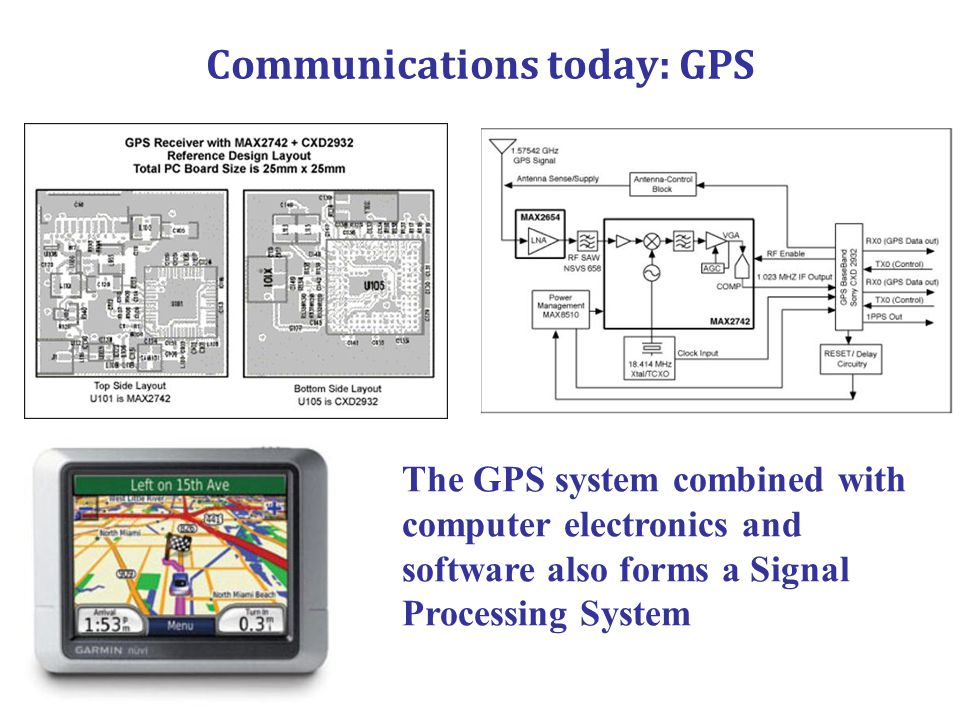 Communications today: GPS