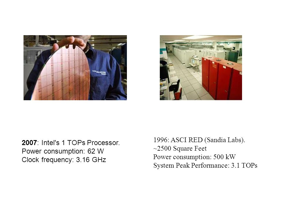 1996: ASCI RED (Sandia Labs).